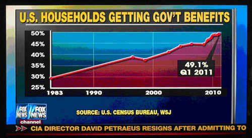 Government Benefits Chart